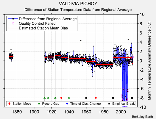 VALDIVIA PICHOY difference from regional expectation
