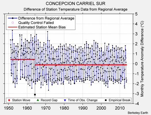 CONCEPCION CARRIEL SUR difference from regional expectation