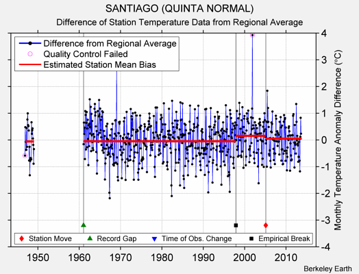 SANTIAGO (QUINTA NORMAL) difference from regional expectation
