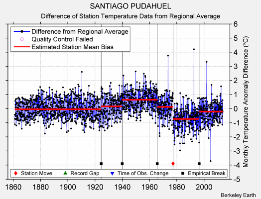 SANTIAGO PUDAHUEL difference from regional expectation