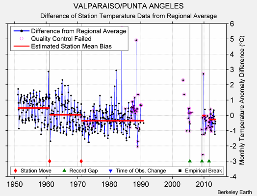 VALPARAISO/PUNTA ANGELES difference from regional expectation