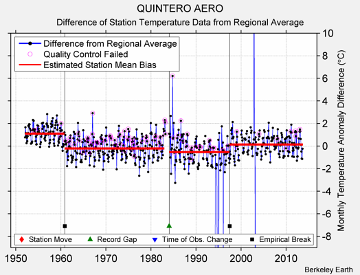 QUINTERO AERO difference from regional expectation
