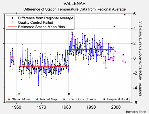 VALLENAR difference from regional expectation