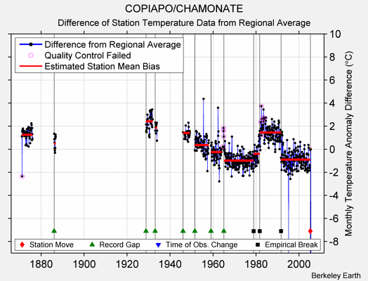 COPIAPO/CHAMONATE difference from regional expectation