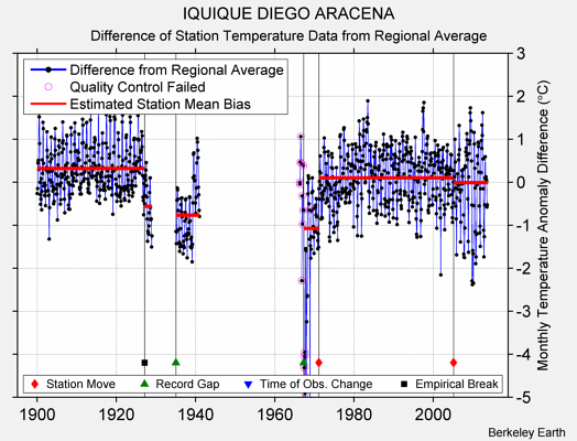 IQUIQUE DIEGO ARACENA difference from regional expectation