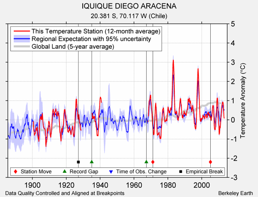 IQUIQUE DIEGO ARACENA comparison to regional expectation