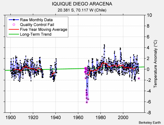 IQUIQUE DIEGO ARACENA Raw Mean Temperature