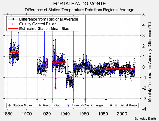FORTALEZA DO MONTE difference from regional expectation