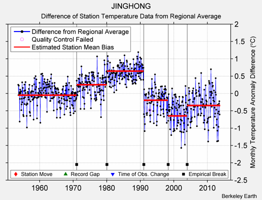 JINGHONG difference from regional expectation
