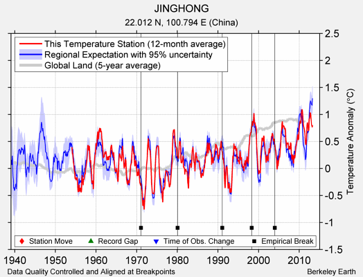 JINGHONG comparison to regional expectation