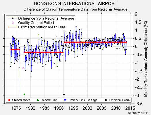 HONG KONG INTERNATIONAL AIRPORT difference from regional expectation