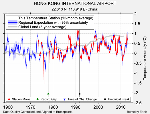 HONG KONG INTERNATIONAL AIRPORT comparison to regional expectation