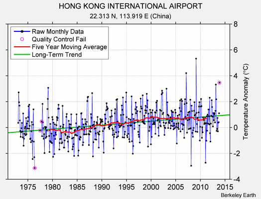 HONG KONG INTERNATIONAL AIRPORT Raw Mean Temperature