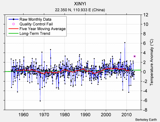 XINYI Raw Mean Temperature