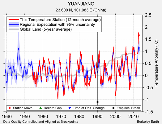YUANJIANG comparison to regional expectation