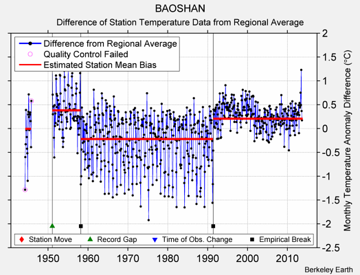 BAOSHAN difference from regional expectation