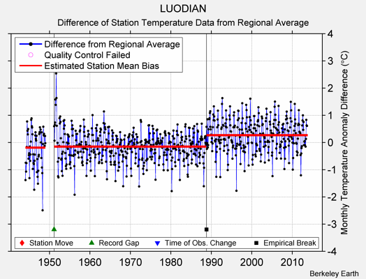 LUODIAN difference from regional expectation