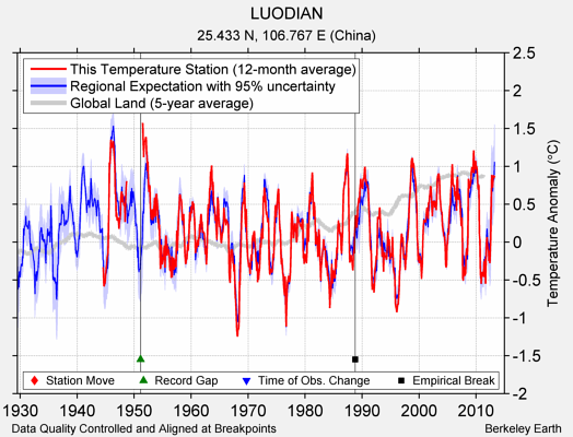 LUODIAN comparison to regional expectation