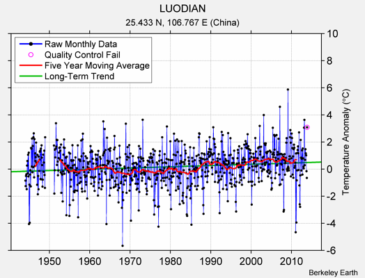 LUODIAN Raw Mean Temperature
