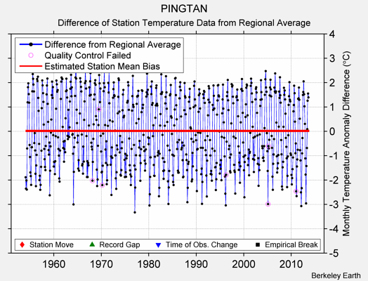 PINGTAN difference from regional expectation