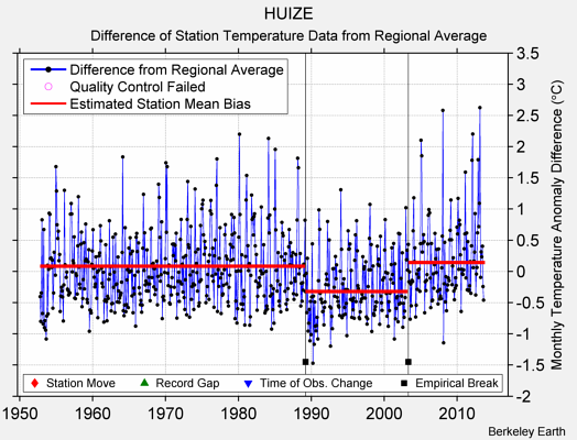 HUIZE difference from regional expectation