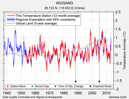 WUGANG comparison to regional expectation