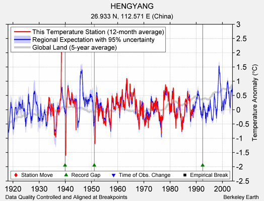 HENGYANG comparison to regional expectation