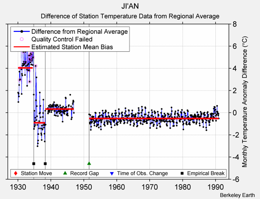 JI'AN difference from regional expectation