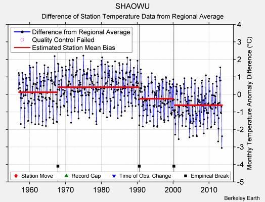 SHAOWU difference from regional expectation