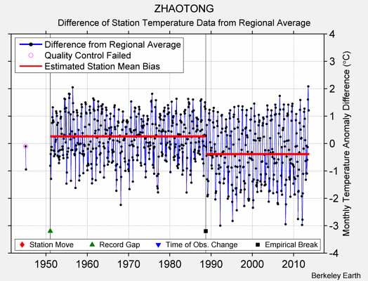 ZHAOTONG difference from regional expectation