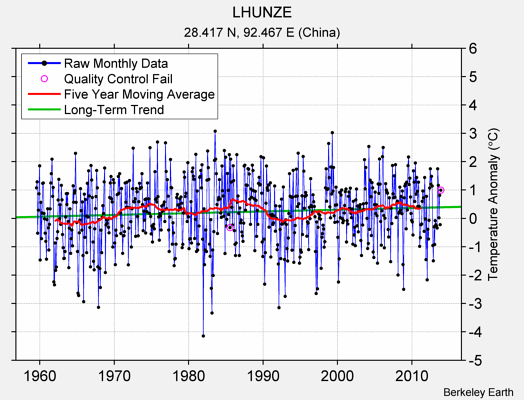 LHUNZE Raw Mean Temperature