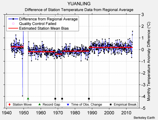 YUANLING difference from regional expectation