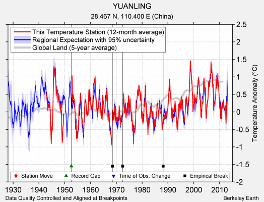 YUANLING comparison to regional expectation