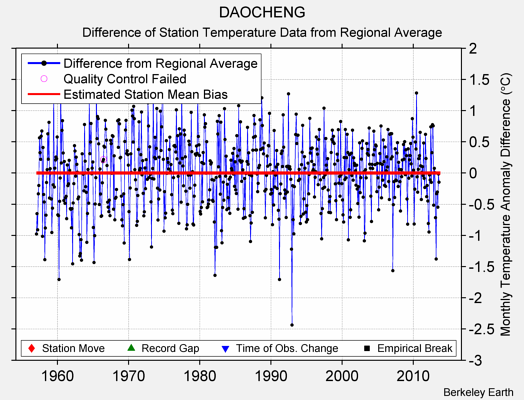 DAOCHENG difference from regional expectation