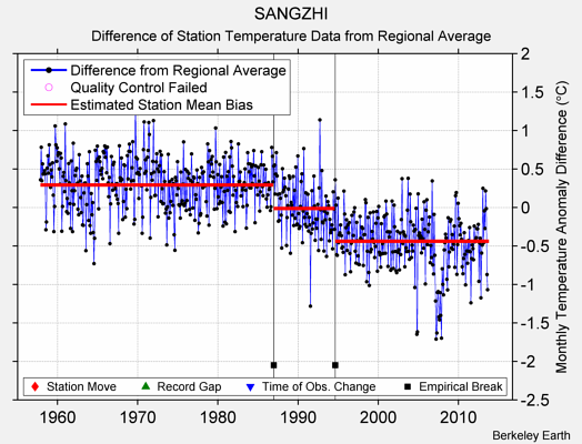 SANGZHI difference from regional expectation
