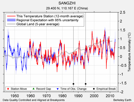 SANGZHI comparison to regional expectation