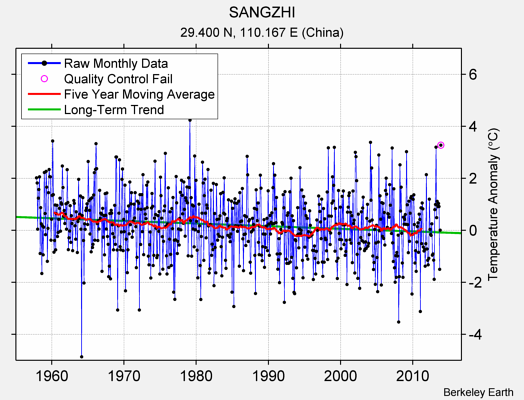 SANGZHI Raw Mean Temperature