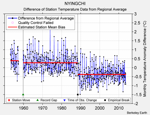 NYINGCHI difference from regional expectation