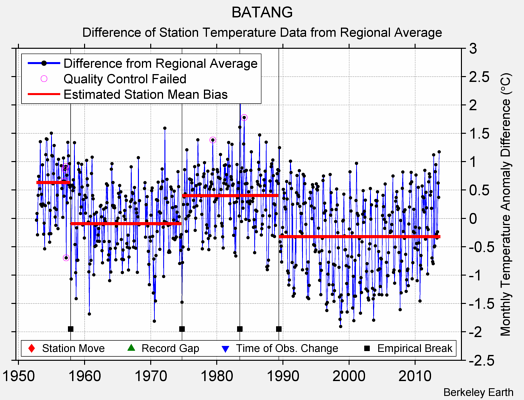 BATANG difference from regional expectation