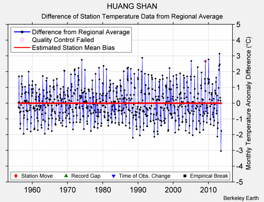 HUANG SHAN difference from regional expectation