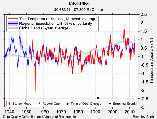 LIANGPING comparison to regional expectation