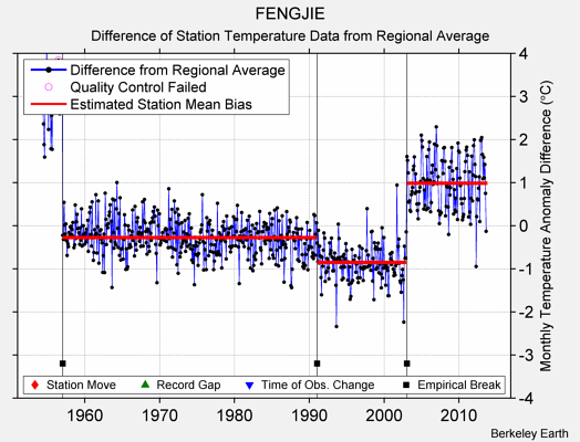 FENGJIE difference from regional expectation