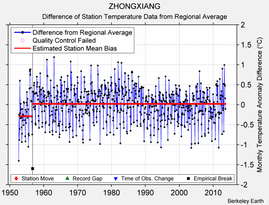 ZHONGXIANG difference from regional expectation