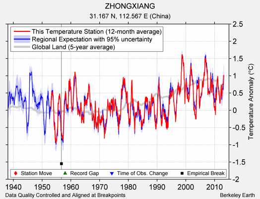 ZHONGXIANG comparison to regional expectation