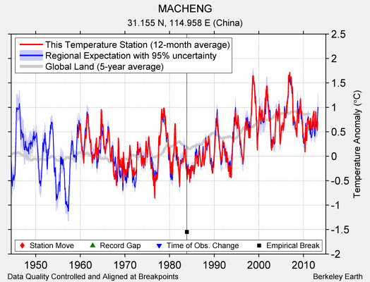 MACHENG comparison to regional expectation