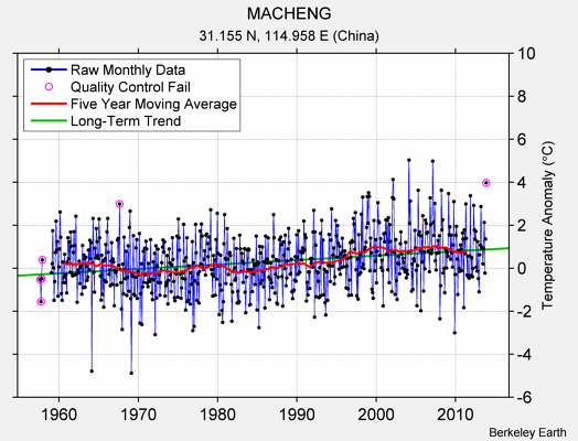 MACHENG Raw Mean Temperature