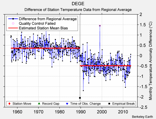 DEGE difference from regional expectation
