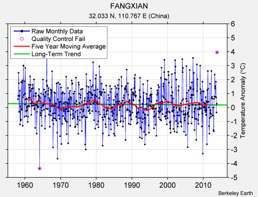 FANGXIAN Raw Mean Temperature