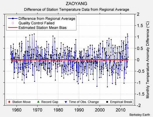 ZAOYANG difference from regional expectation