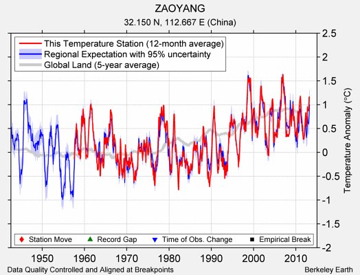 ZAOYANG comparison to regional expectation